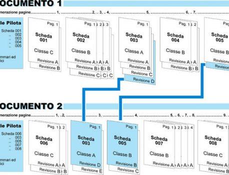 Documentazione Tecnica strutturata e modulare